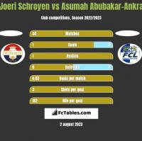 Joeri Schroyen vs Asumah Abubakar-Ankra h2h player stats
