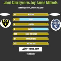 Joeri Schroyen vs Joy-Lance Mickels h2h player stats