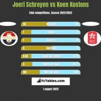 Joeri Schroyen vs Koen Kostons h2h player stats