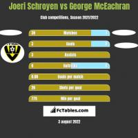 Joeri Schroyen vs George McEachran h2h player stats