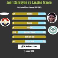 Joeri Schroyen vs Lassina Traore h2h player stats