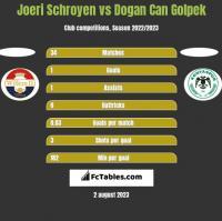 Joeri Schroyen vs Dogan Can Golpek h2h player stats