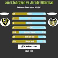 Joeri Schroyen vs Jeredy Hilterman h2h player stats