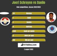 Joeri Schroyen vs Danilo h2h player stats
