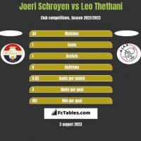 Joeri Schroyen vs Leo Thethani h2h player stats