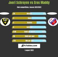 Joeri Schroyen vs Eros Maddy h2h player stats