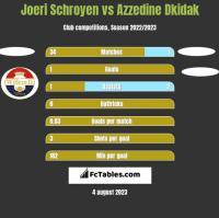 Joeri Schroyen vs Azzedine Dkidak h2h player stats