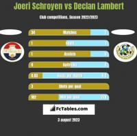 Joeri Schroyen vs Declan Lambert h2h player stats