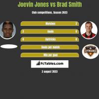 Joevin Jones vs Brad Smith h2h player stats