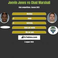 Joevin Jones vs Chad Marshall h2h player stats