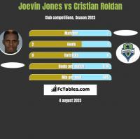 Joevin Jones vs Cristian Roldan h2h player stats
