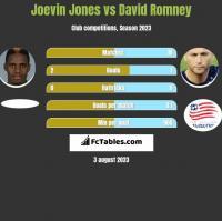 Joevin Jones vs David Romney h2h player stats