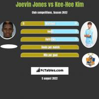 Joevin Jones vs Kee-Hee Kim h2h player stats