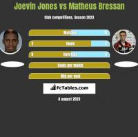 Joevin Jones vs Matheus Bressan h2h player stats