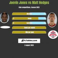 Joevin Jones vs Matt Hedges h2h player stats