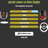 Joevin Jones vs Reto Ziegler h2h player stats