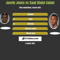 Joevin Jones vs Saad Abdul-Salam h2h player stats