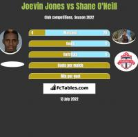 Joevin Jones vs Shane O'Neill h2h player stats