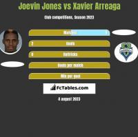 Joevin Jones vs Xavier Arreaga h2h player stats