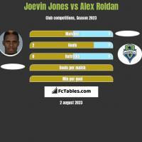 Joevin Jones vs Alex Roldan h2h player stats