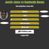 Joevin Jones vs Handwalla Bwana h2h player stats