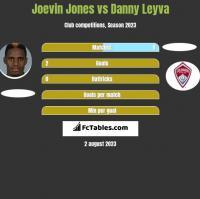 Joevin Jones vs Danny Leyva h2h player stats