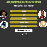Joey Barton vs Andrew Surman h2h player stats