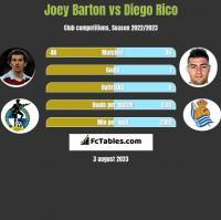Joey Barton vs Diego Rico h2h player stats