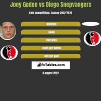 Joey Godee vs Diego Snepvangers h2h player stats