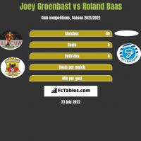 Joey Groenbast vs Roland Baas h2h player stats