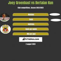 Joey Groenbast vs Bertalan Kun h2h player stats
