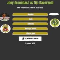 Joey Groenbast vs Tijn Daverveld h2h player stats