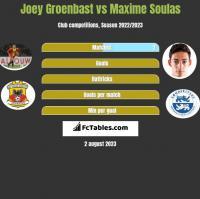 Joey Groenbast vs Maxime Soulas h2h player stats