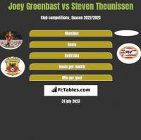Joey Groenbast vs Steven Theunissen h2h player stats