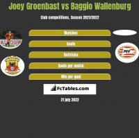 Joey Groenbast vs Baggio Wallenburg h2h player stats