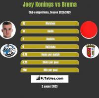 Joey Konings vs Bruma h2h player stats