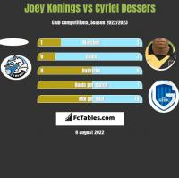 Joey Konings vs Cyriel Dessers h2h player stats