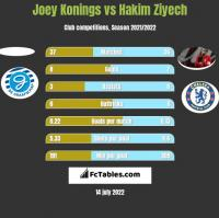 Joey Konings vs Hakim Ziyech h2h player stats
