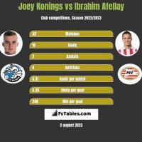 Joey Konings vs Ibrahim Afellay h2h player stats