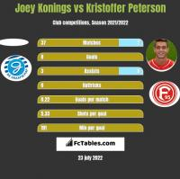 Joey Konings vs Kristoffer Peterson h2h player stats