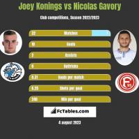 Joey Konings vs Nicolas Gavory h2h player stats
