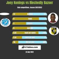 Joey Konings vs Riechedly Bazoer h2h player stats