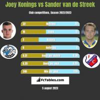 Joey Konings vs Sander van de Streek h2h player stats