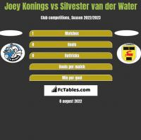 Joey Konings vs Silvester van der Water h2h player stats