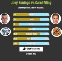 Joey Konings vs Carel Eiting h2h player stats