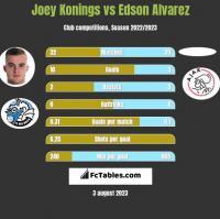 Joey Konings vs Edson Alvarez h2h player stats