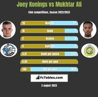 Joey Konings vs Mukhtar Ali h2h player stats