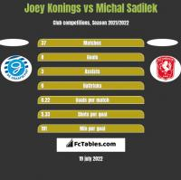 Joey Konings vs Michal Sadilek h2h player stats