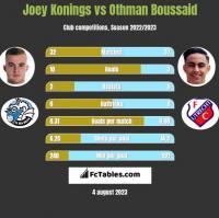 Joey Konings vs Othman Boussaid h2h player stats