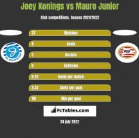 Joey Konings vs Mauro Junior h2h player stats